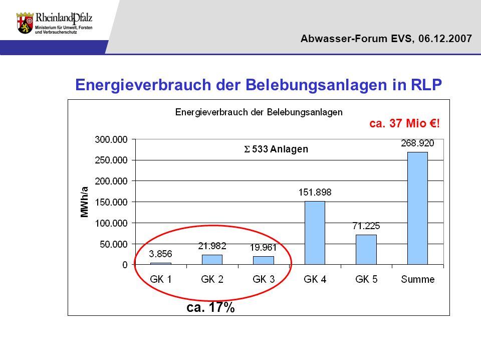 Abwasser-Forum EVS, 06.12.2007 Energieverbrauch der Belebungsanlagen in RLP ca. 17% 533 Anlagen ca. 37 Mio !