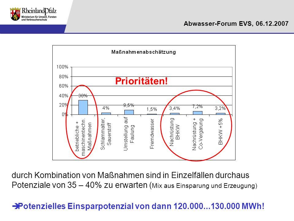 Abwasser-Forum EVS, 06.12.2007 durch Kombination von Maßnahmen sind in Einzelfällen durchaus Potenziale von 35 – 40% zu erwarten ( Mix aus Einsparung