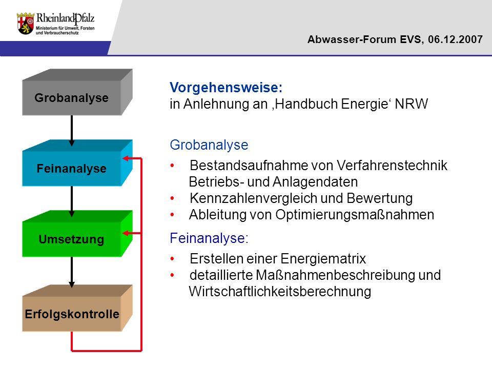 Abwasser-Forum EVS, 06.12.2007 Grobanalyse Feinanalyse Umsetzung Erfolgskontrolle Vorgehensweise: in Anlehnung an Handbuch Energie NRW Grobanalyse Bes