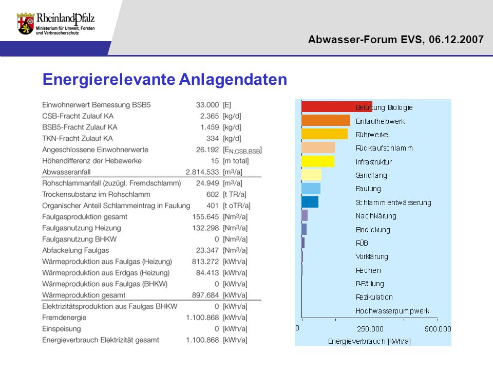 Abwasser-Forum EVS, 06.12.2007 4Fazit und Ausblick Erhebliches Potenzial zur energetischen Optimierung der Abwasserreinigungsanlagen in RLP Umsetzung der betrieblichen und maschinentechnischen Maßnahmen weist mit rund 30% das größte Potenzial auf Ca.
