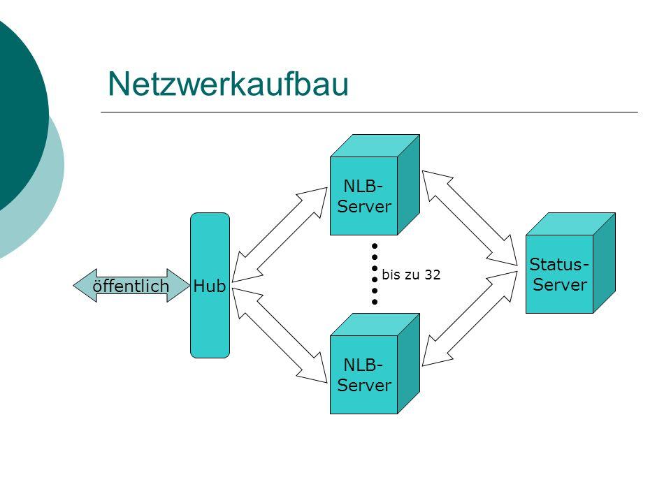 Netzwerkaufbau NLB- Server öffentlich Status- Server Hub bis zu 32