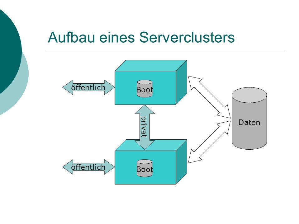 Aufbau eines Serverclusters Boot privat öffentlich Daten