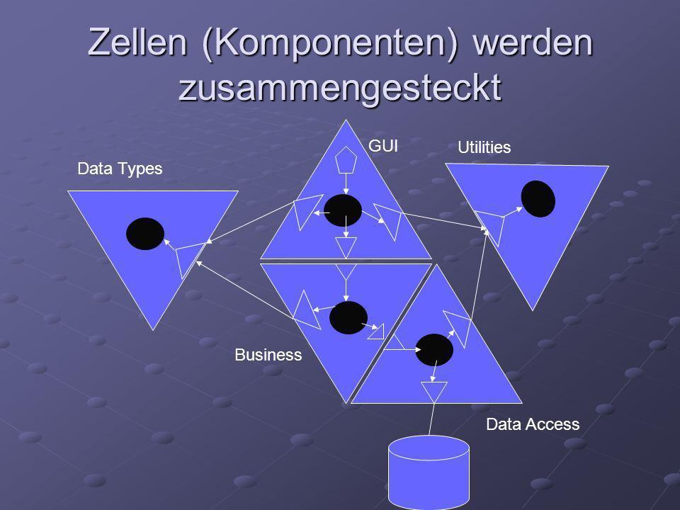 Zellen (Komponenten) werden zusammengesteckt GUI Business Data Access Data Types Utilities