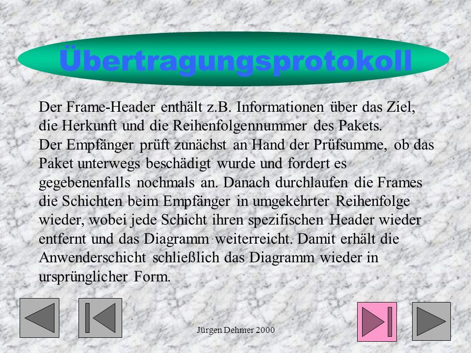 Jürgen Dehmer 200011 Übertragungsprotokoll Beim Durchlaufen jeder Schicht wird das bisherige Datenpaket als Datagramm aufgefasst und mit einem spezifi