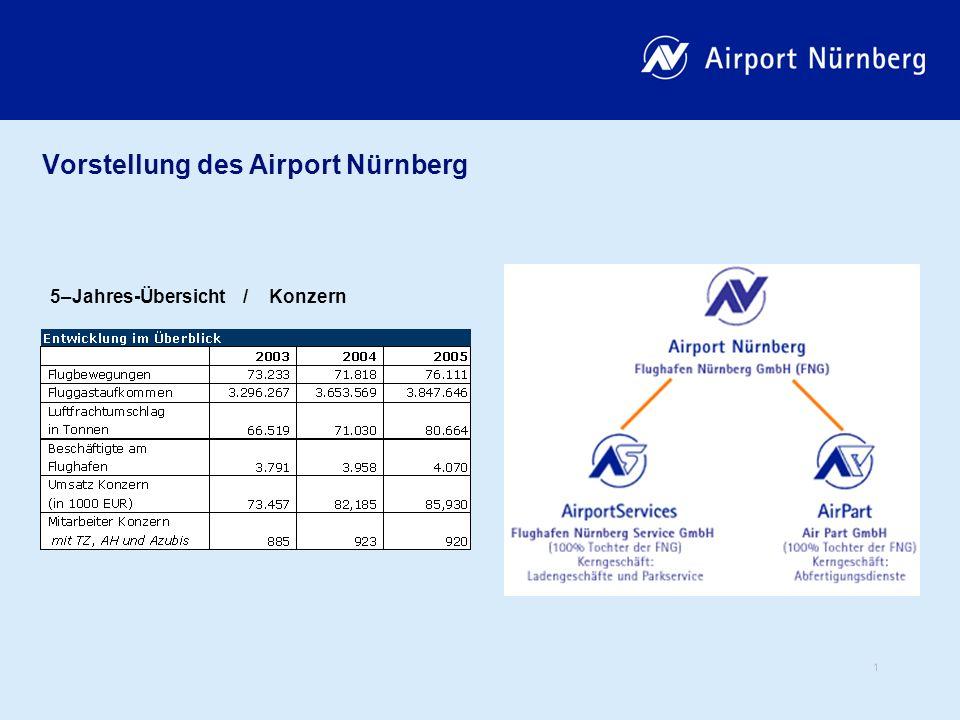 1 Vorstellung des Airport Nürnberg 5–Jahres-Übersicht / Konzern