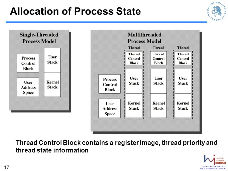 Systems Architecture Group http://sar.informatik.hu-berlin.de 17 Thread Control Block contains a register image, thread priority and thread state information Allocation of Process State