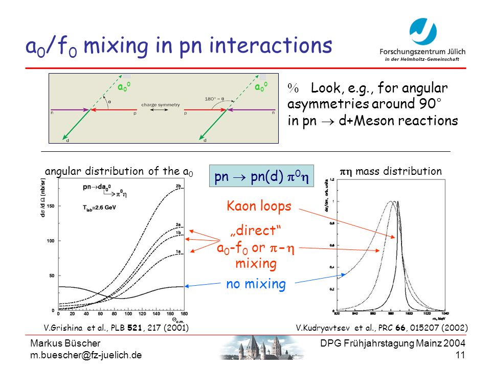 Markus Büscher m.buescher@fz-juelich.de DPG Frühjahrstagung Mainz 2004 11 a 0 /f 0 mixing in pn interactions Look, e.g., for angular asymmetries aroun