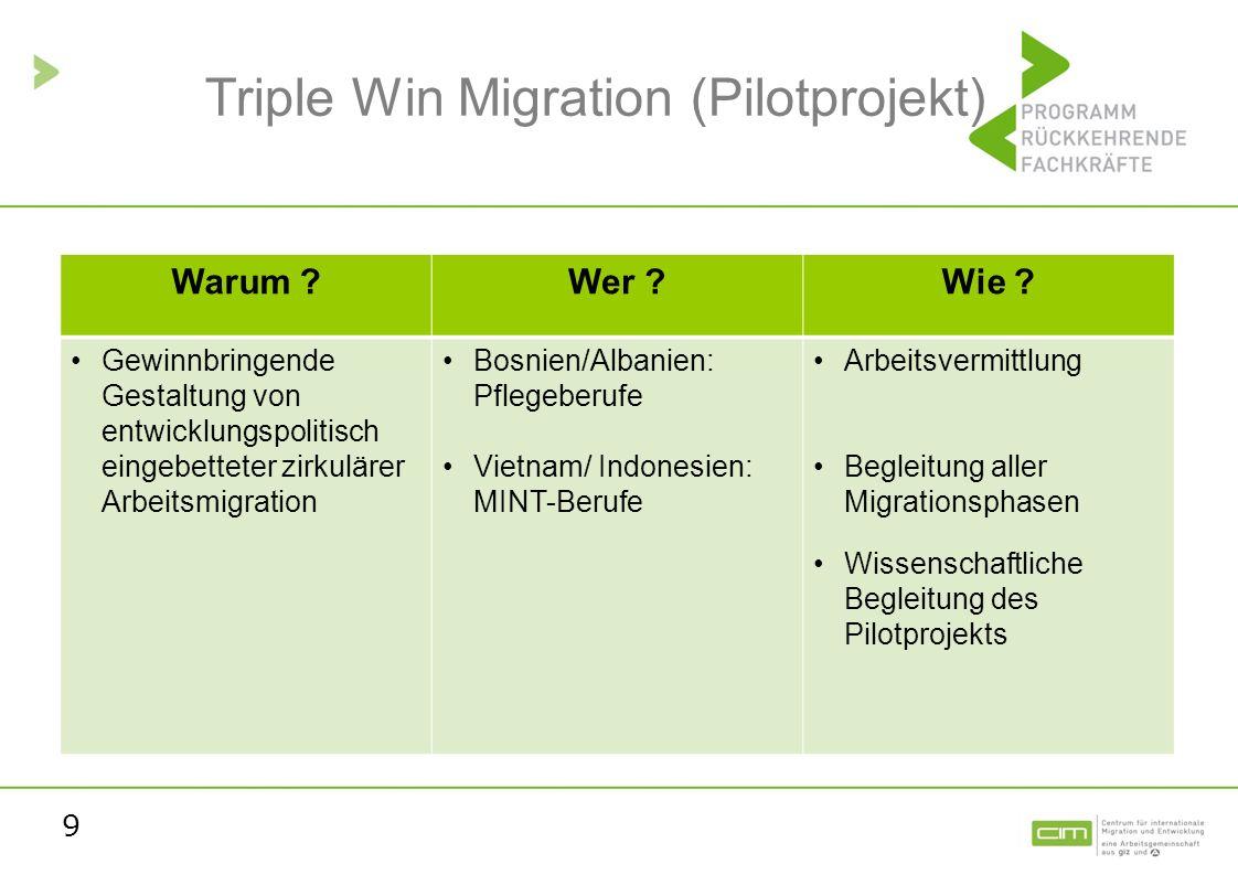 9 Triple Win Migration (Pilotprojekt) Warum ?Wer ?Wie ? Gewinnbringende Gestaltung von entwicklungspolitisch eingebetteter zirkulärer Arbeitsmigration