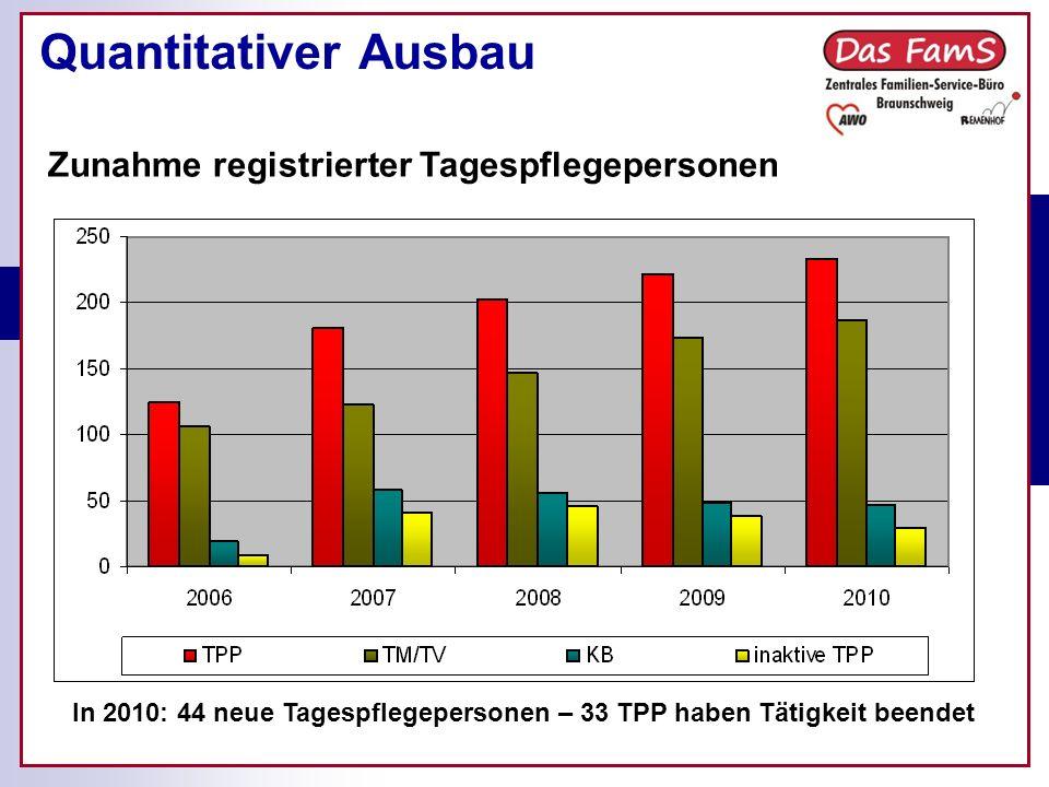 Quantitativer Ausbau Zunahme registrierter Tagespflegepersonen In 2010: 44 neue Tagespflegepersonen – 33 TPP haben Tätigkeit beendet