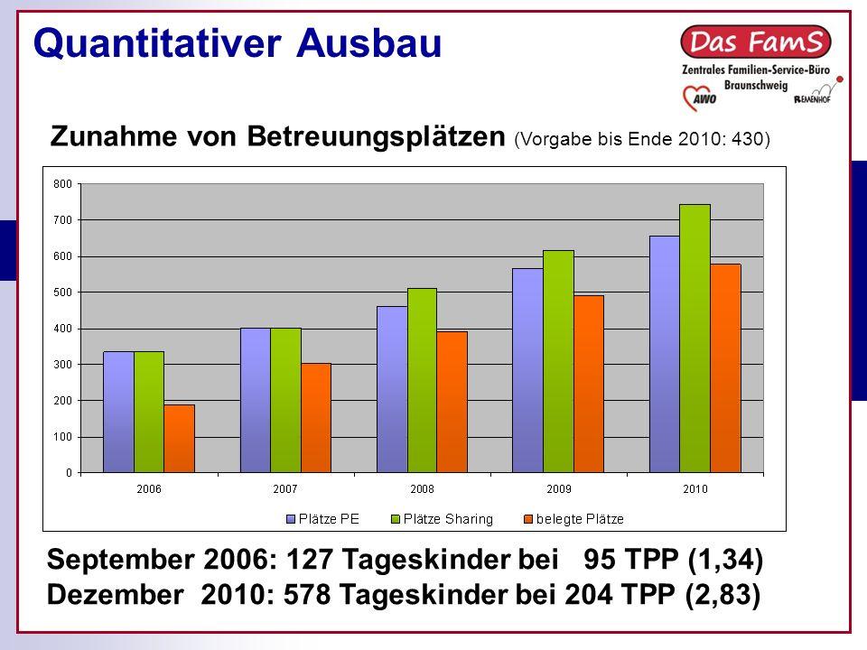 Quantitativer Ausbau September 2006: 127 Tageskinder bei 95 TPP (1,34) Dezember 2010: 578 Tageskinder bei 204 TPP (2,83) Zunahme von Betreuungsplätzen (Vorgabe bis Ende 2010: 430)