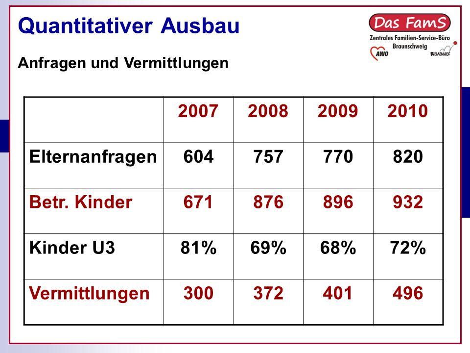 Quantitativer Ausbau Anfragen und Vermittlungen 2007200820092010 Elternanfragen604757770820 Betr.
