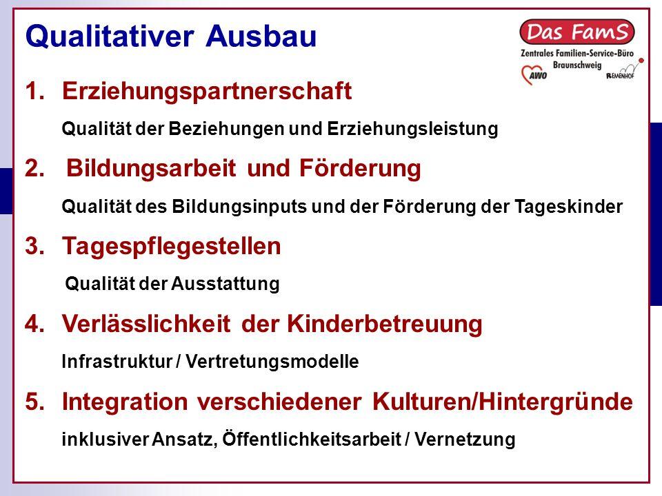 Qualitativer Ausbau 1.Erziehungspartnerschaft Qualität der Beziehungen und Erziehungsleistung 2.