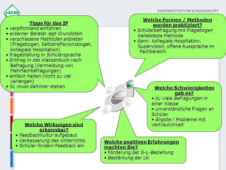Welche Formen / Methoden werden praktiziert? Schülerbefragung mit Fragebogen beliebteste Methode dann: kollegiale Hospitation, Supervision, offene Aus