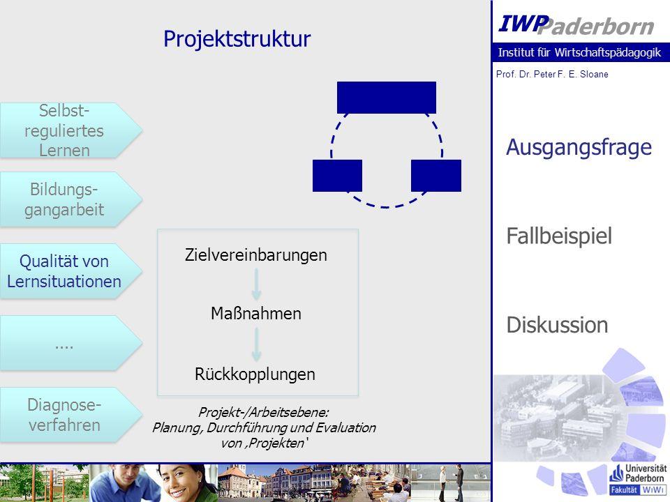 Institut für Wirtschaftspädagogik Prof. Dr. Peter F. E. Sloane Paderborn IWP Projektstruktur Selbst- reguliertes Lernen Selbst- reguliertes Lernen Bil