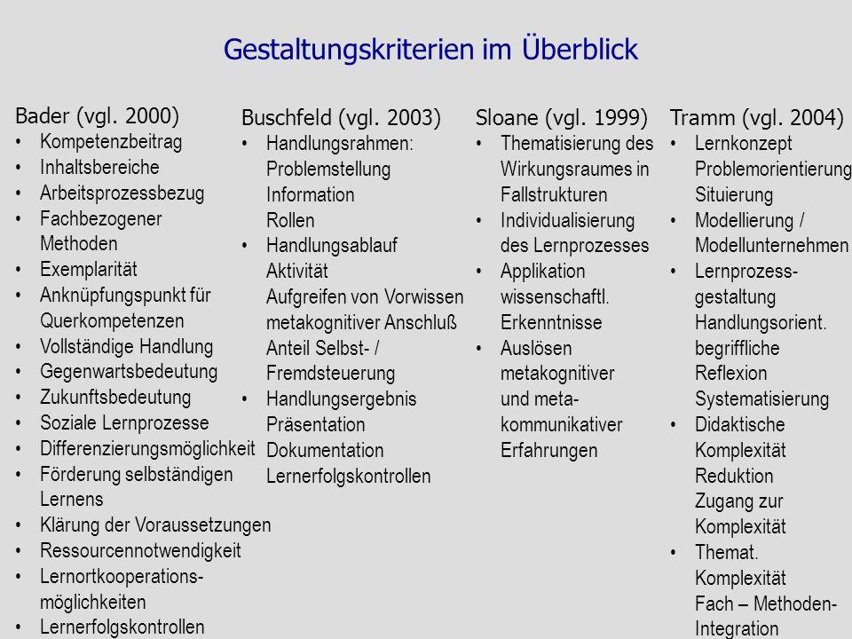 Gestaltungskriterien im Überblick Bader (vgl. 2000) Kompetenzbeitrag Inhaltsbereiche Arbeitsprozessbezug Fachbezogener Methoden Exemplarität Anknüpfun