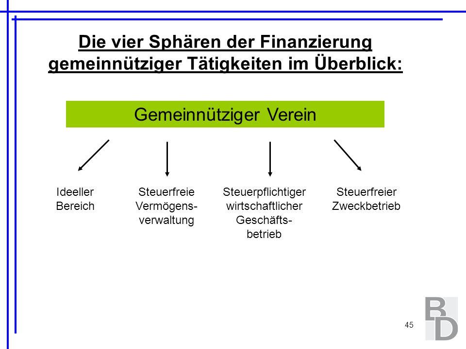 45 Die vier Sphären der Finanzierung gemeinnütziger Tätigkeiten im Überblick: Gemeinnütziger Verein Ideeller Bereich Steuerfreie Vermögens- verwaltung