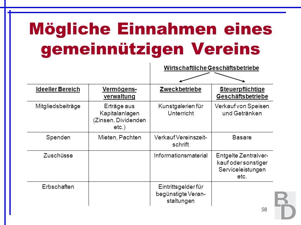 58 Mögliche Einnahmen eines gemeinnützigen Vereins Wirtschaftliche Geschäftsbetriebe Ideeller BereichVermögens- verwaltung ZweckbetriebeSteuerpflichti