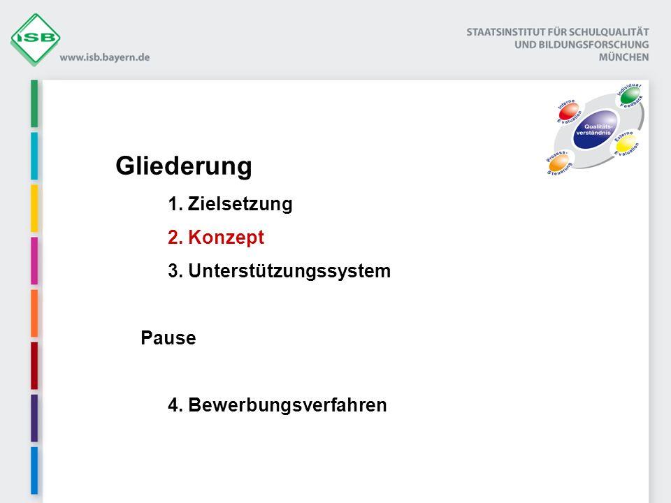 Gliederung 1. Zielsetzung 2. Konzept 3. Unterstützungssystem Pause 4. Bewerbungsverfahren