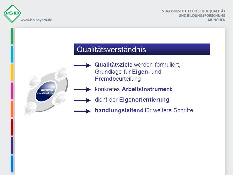 Qualitätsziele werden formuliert, Grundlage für Eigen- und Fremdbeurteilung konkretes Arbeitsinstrument dient der Eigenorientierung handlungsleitend für weitere Schritte Qualitätsverständnis