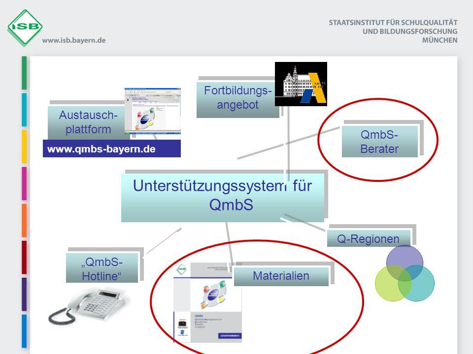 Unterstützungssystem für QmbS Q-Regionen QmbS- Berater Materialien QmbS- Hotline Fortbildungs- angebot Austausch- plattform www.qmbs-bayern.de