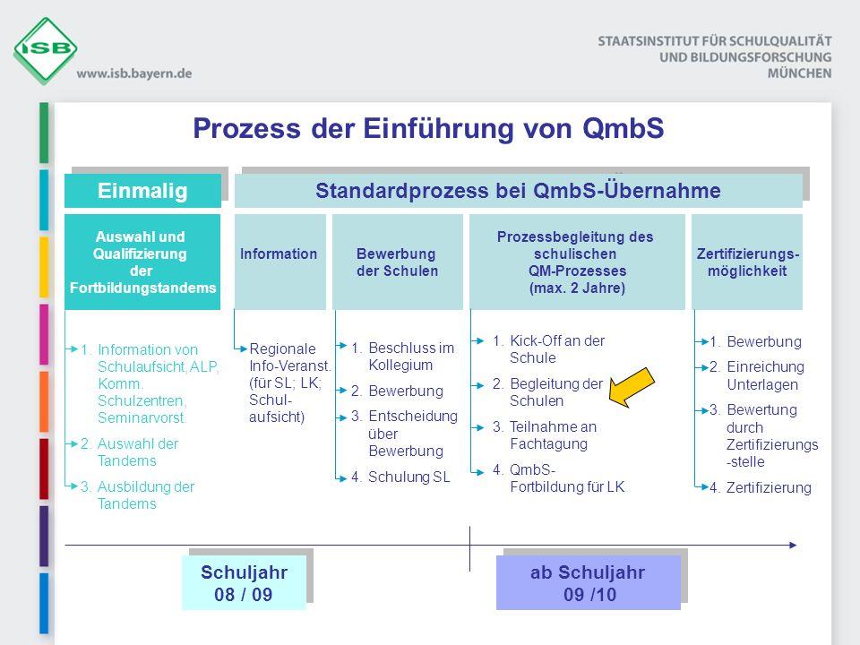 Prozess der Einführung von QmbS Schuljahr 08 / 09 ab Schuljahr 09 /10 Auswahl und Qualifizierung der Fortbildungstandems Einmalig 1.Information von Schulaufsicht, ALP, Komm.