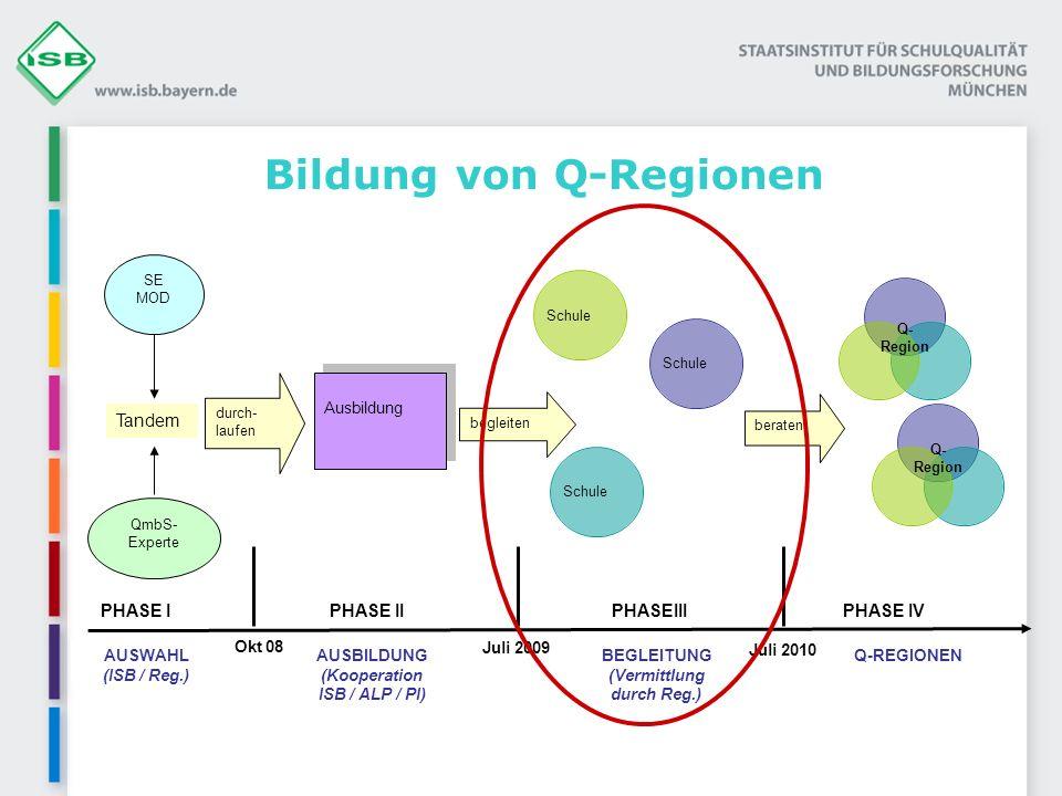 Bildung von Q-Regionen Juli 2009 Okt 08 SE MOD QmbS- Experte durch- laufen Ausbildung Tandem Q- Region Schule PHASE IPHASE IIPHASE IVPHASEIII begleiten beraten Juli 2010 AUSWAHL (ISB / Reg.) AUSBILDUNG (Kooperation ISB / ALP / PI) BEGLEITUNG (Vermittlung durch Reg.) Q-REGIONEN