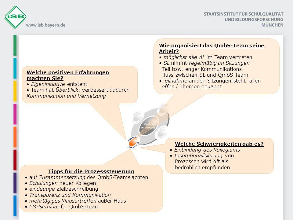 Wie organisiert das QmbS-Team seine Arbeit.