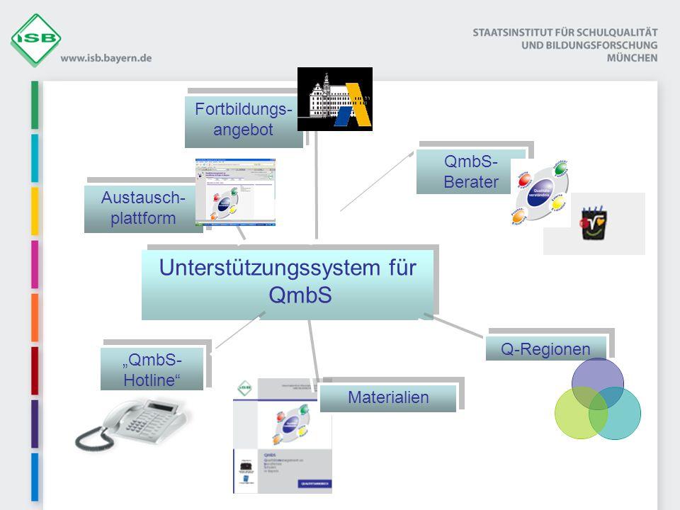 Unterstützungssystem für QmbS Q-Regionen QmbS- Berater Materialien QmbS- Hotline Fortbildungs- angebot Austausch- plattform