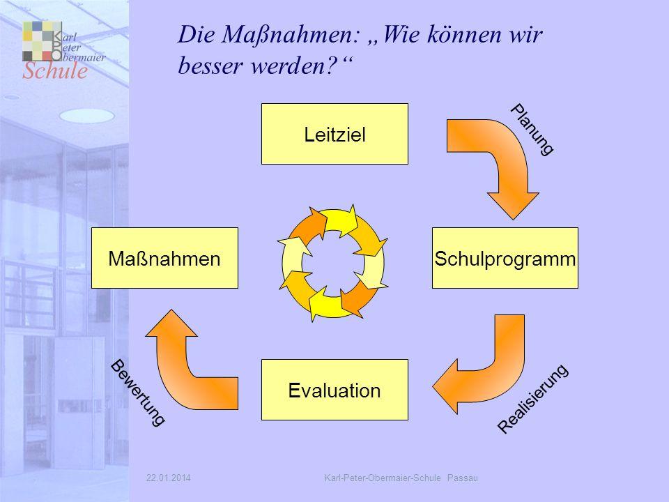 22.01.2014Karl-Peter-Obermaier-Schule Passau Maßnahmen Leitziel Schulprogramm Evaluation Realisierung Bewertung Planung Die Maßnahmen: Wie können wir besser werden?