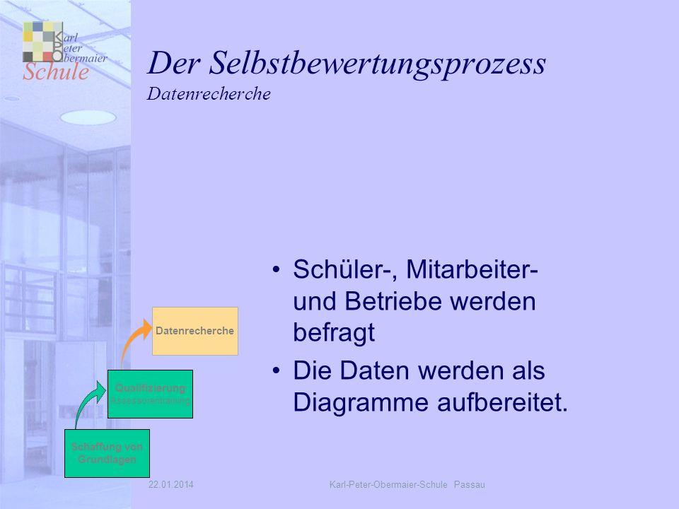 22.01.2014Karl-Peter-Obermaier-Schule Passau Der Selbstbewertungsprozess Datenrecherche Schüler-, Mitarbeiter- und Betriebe werden befragt Die Daten werden als Diagramme aufbereitet.