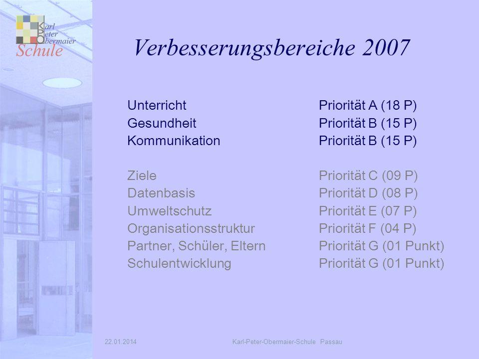 22.01.2014Karl-Peter-Obermaier-Schule Passau Verbesserungsbereiche 2007 Unterricht Priorität A (18 P) Gesundheit Priorität B (15 P) Kommunikation Priorität B (15 P) Ziele Priorität C (09 P) Datenbasis Priorität D (08 P) Umweltschutz Priorität E (07 P) Organisationsstruktur Priorität F (04 P) Partner, Schüler, Eltern Priorität G (01 Punkt) Schulentwicklung Priorität G (01 Punkt)