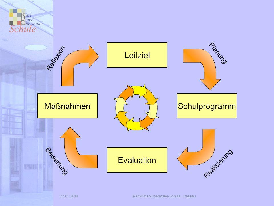 22.01.2014Karl-Peter-Obermaier-Schule Passau Maßnahmen Leitziel Schulprogramm Evaluation Realisierung Bewertung Reflexion Planung