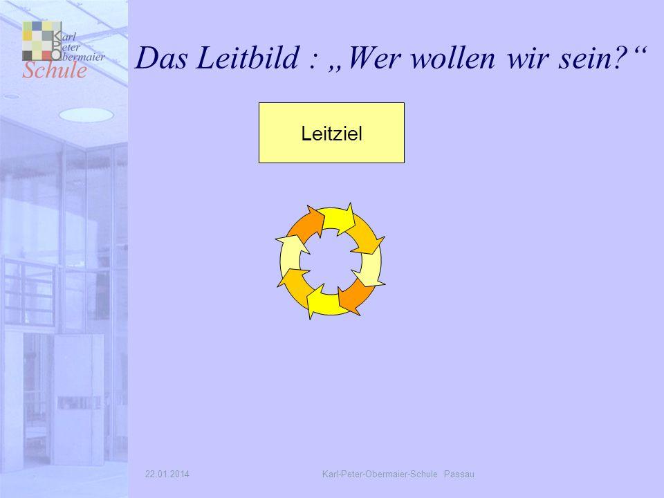 22.01.2014Karl-Peter-Obermaier-Schule Passau Das Leitbild : Wer wollen wir sein? Leitziel