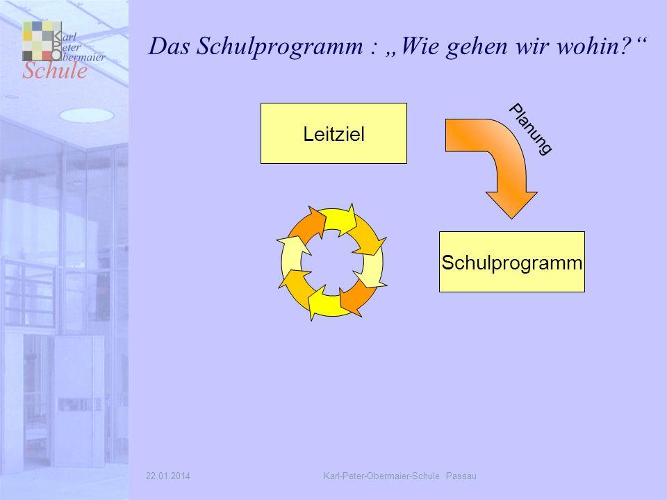 22.01.2014Karl-Peter-Obermaier-Schule Passau Das Schulprogramm : Wie gehen wir wohin.