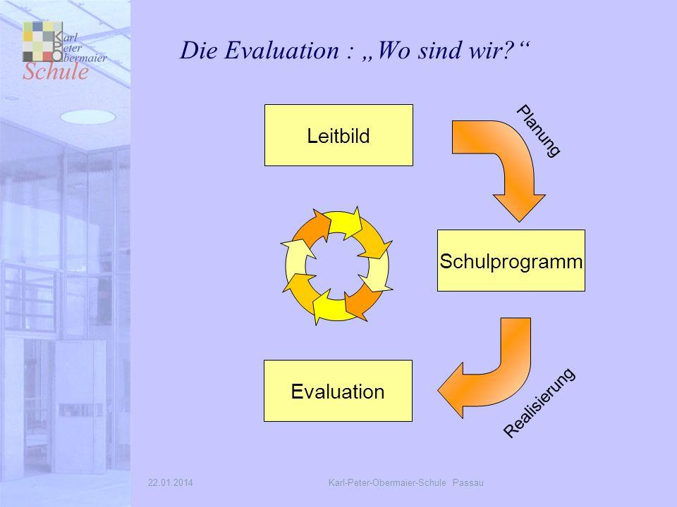 22.01.2014Karl-Peter-Obermaier-Schule Passau Die Evaluation : Wo sind wir.