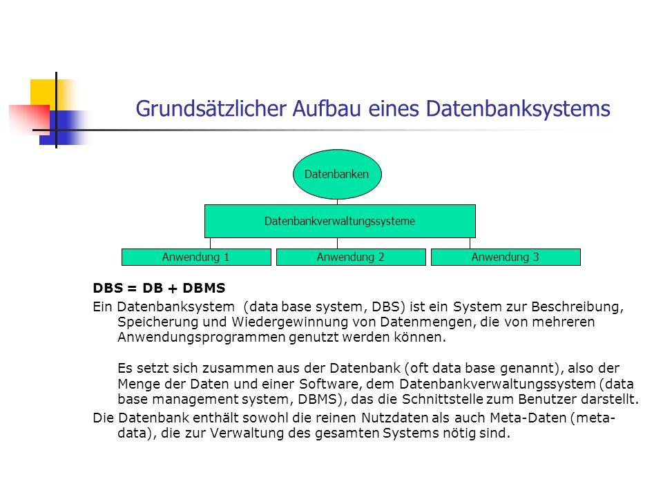 Grundsätzlicher Aufbau eines Datenbanksystems DBS = DB + DBMS Ein Datenbanksystem (data base system, DBS) ist ein System zur Beschreibung, Speicherung