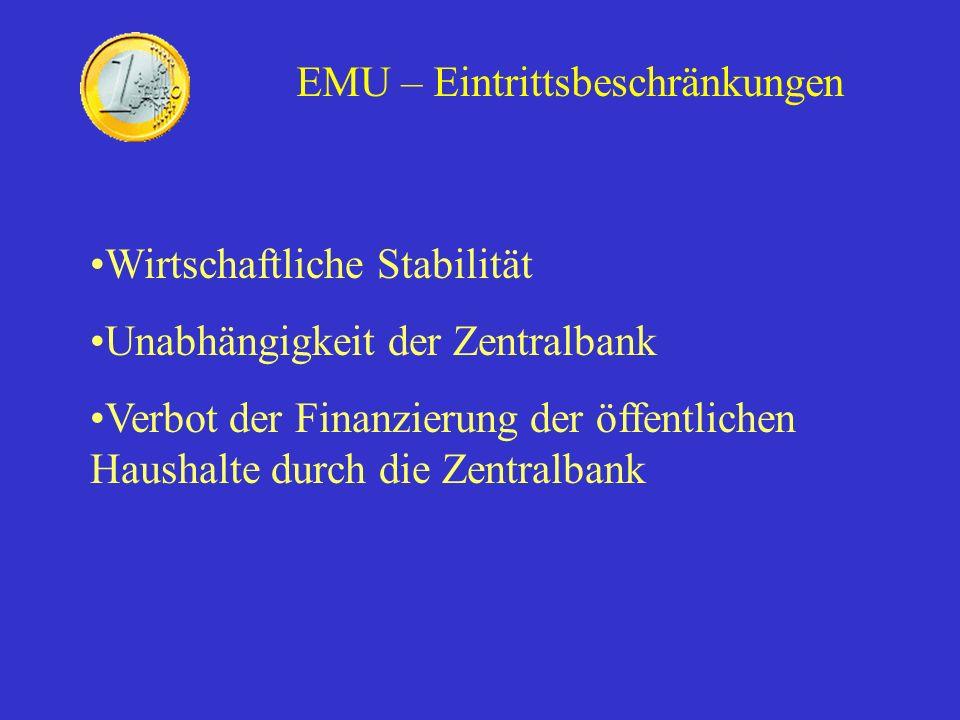 EMU – Eintrittsbeschränkungen Wirtschaftliche Stabilität Unabhängigkeit der Zentralbank Verbot der Finanzierung der öffentlichen Haushalte durch die Z