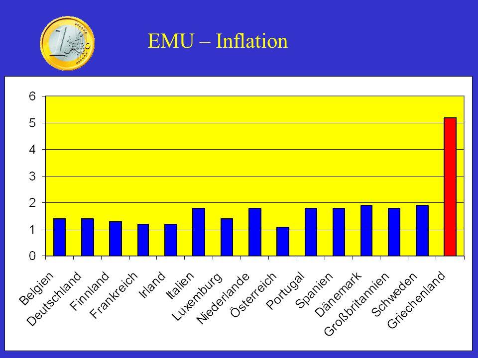 EMU – Inflation