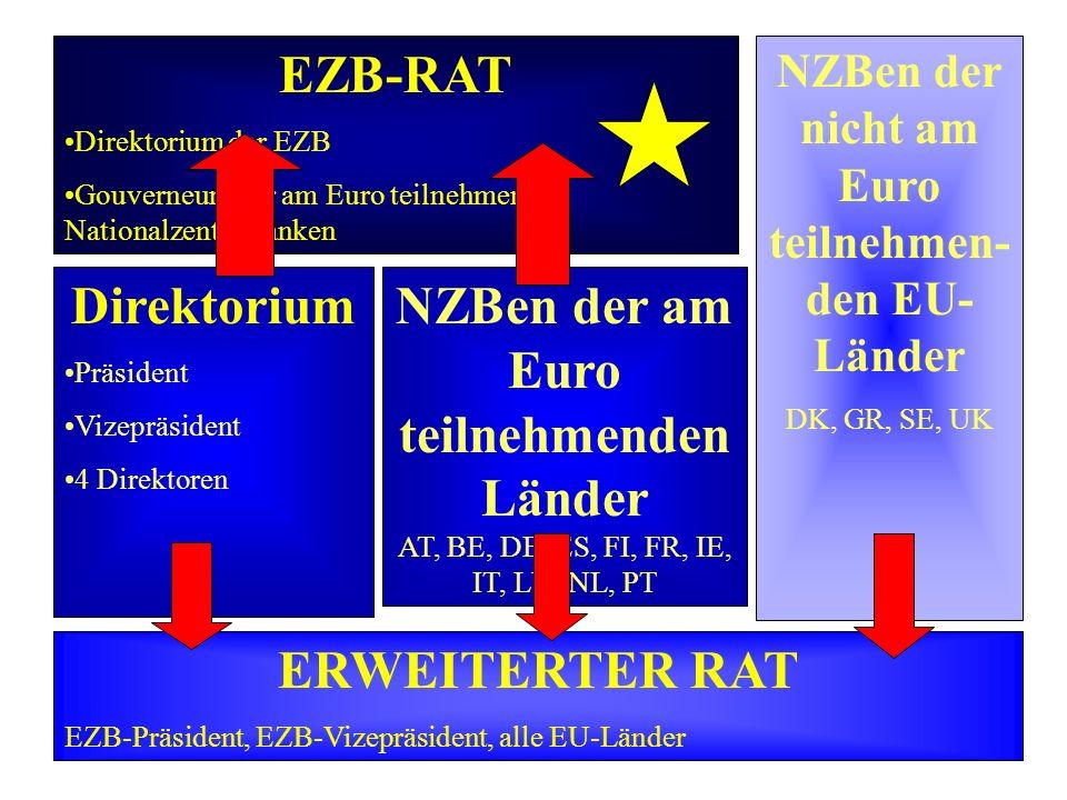 EZB-RAT Direktorium der EZB Gouverneure der am Euro teilnehmenden Nationalzentralbanken Direktorium Präsident Vizepräsident 4 Direktoren NZBen der am