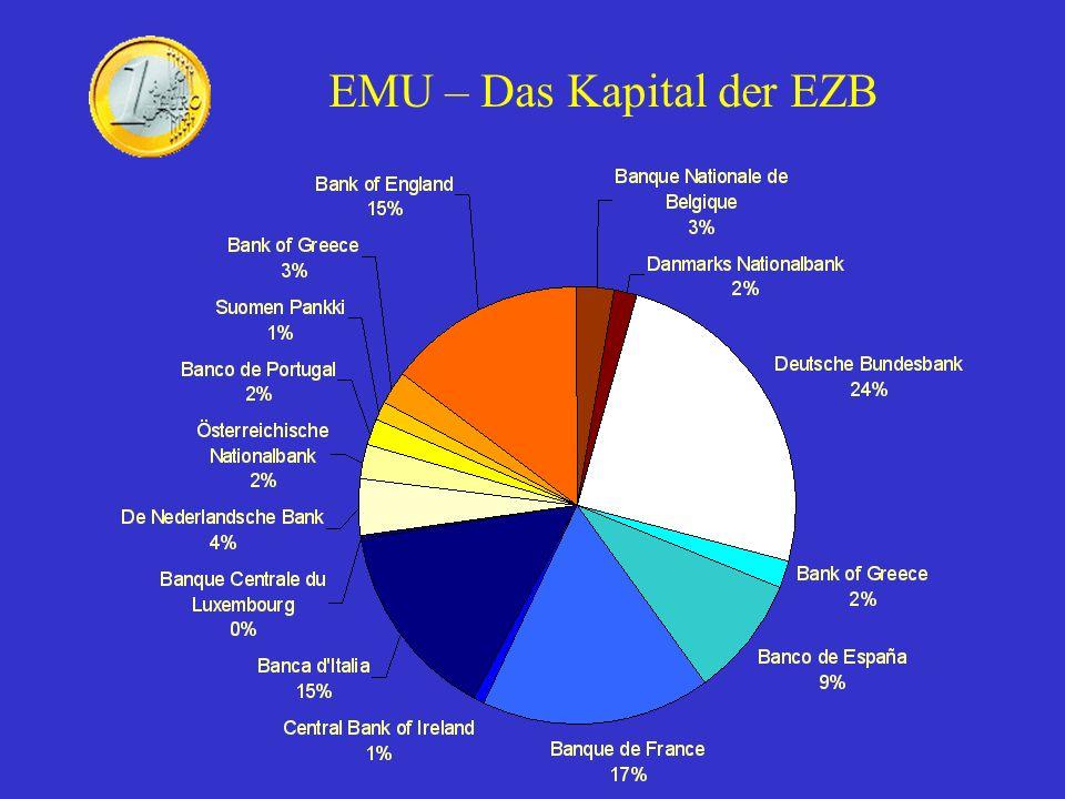 EMU – Aufgaben der EZB Genehmigung der Ausgabe von Banknoten Funktionieren der Zahlungssysteme Aufsicht über Kreditinstitute Harmonisierung statistischer Daten Währungsreserven Das Kapital der EZB