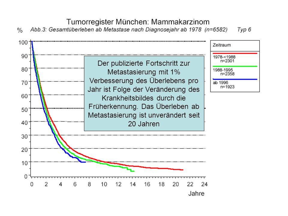 Der publizierte Fortschritt zur Metastasierung mit 1% Verbesserung des Überlebens pro Jahr ist Folge der Veränderung des Krankheitsbildes durch die Früherkennung.