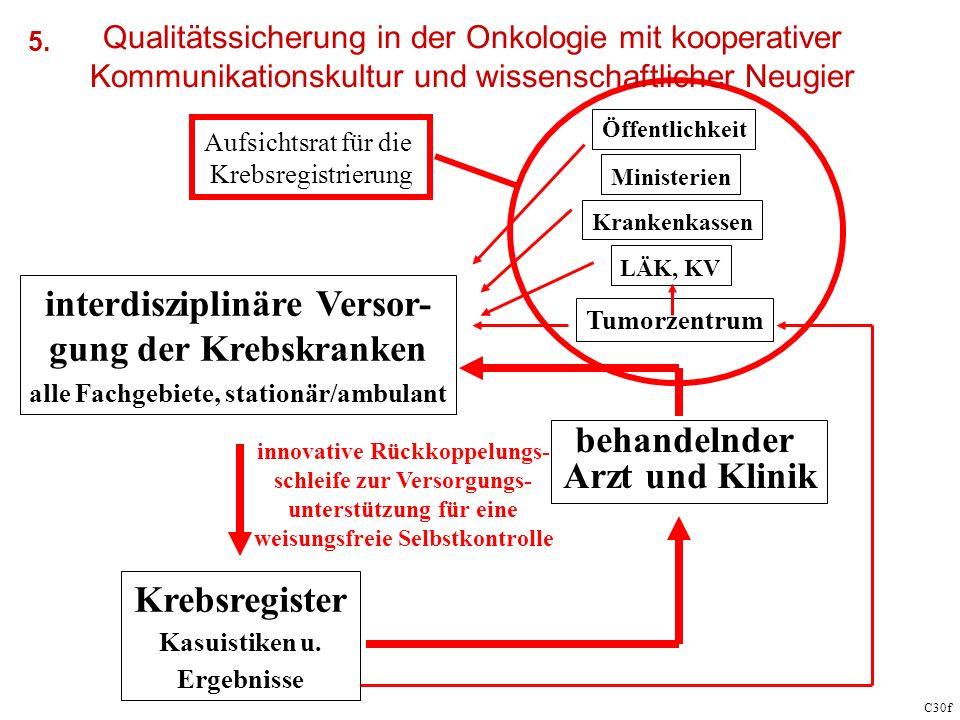 C30f interdisziplinäre Versor- gung der Krebskranken alle Fachgebiete, stationär/ambulant Krebsregister Kasuistiken u.