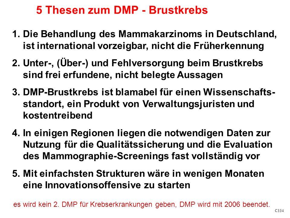 C334 1.Die Behandlung des Mammakarzinoms in Deutschland, ist international vorzeigbar, nicht die Früherkennung 2.Unter-, (Über-) und Fehlversorgung beim Brustkrebs sind frei erfundene, nicht belegte Aussagen 3.DMP-Brustkrebs ist blamabel für einen Wissenschafts- standort, ein Produkt von Verwaltungsjuristen und kostentreibend 4.In einigen Regionen liegen die notwendigen Daten zur Nutzung für die Qualitätssicherung und die Evaluation des Mammographie-Screenings fast vollständig vor 5.Mit einfachsten Strukturen wäre in wenigen Monaten eine Innovationsoffensive zu starten 5 Thesen zum DMP - Brustkrebs es wird kein 2.