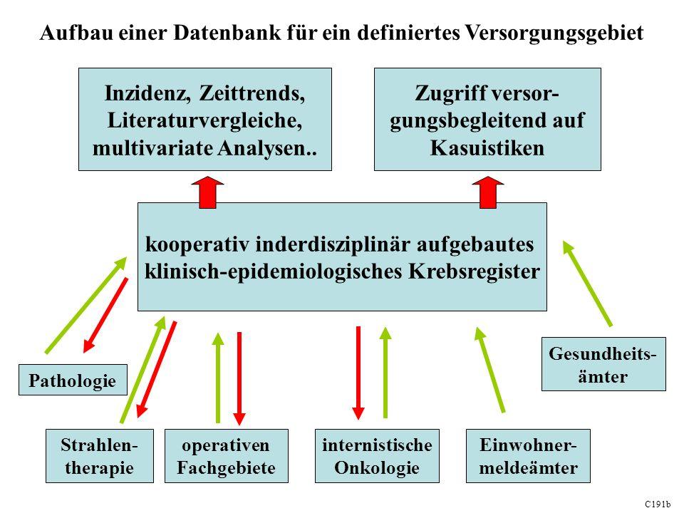Aufbau einer Datenbank für ein definiertes Versorgungsgebiet kooperativ inderdisziplinär aufgebautes klinisch-epidemiologisches Krebsregister C191b Inzidenz, Zeittrends, Literaturvergleiche, multivariate Analysen..