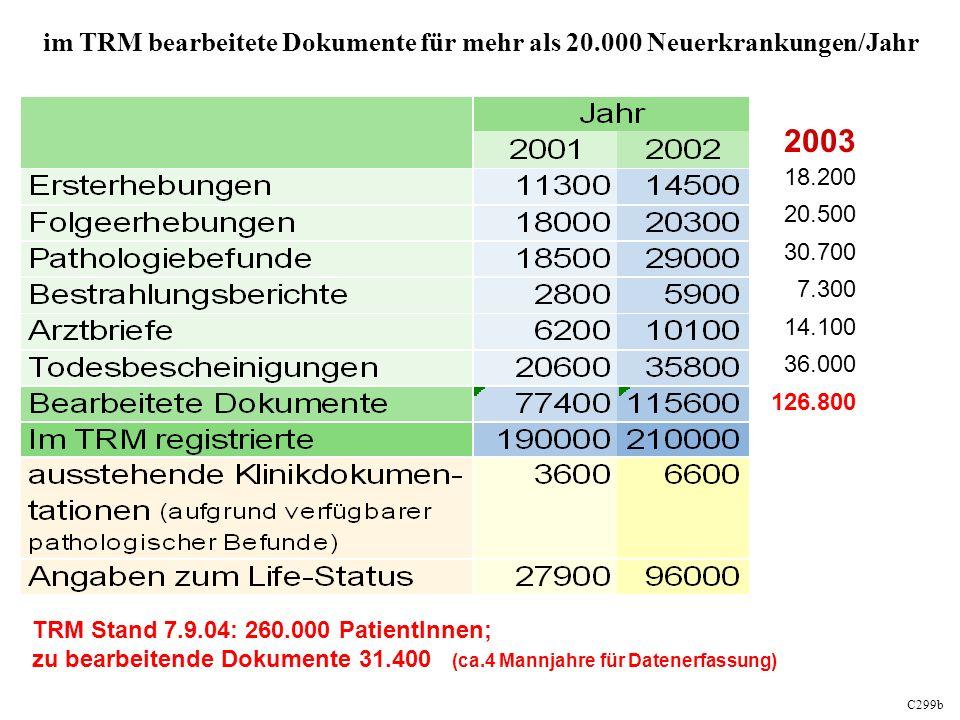 C299b im TRM bearbeitete Dokumente für mehr als 20.000 Neuerkrankungen/Jahr TRM Stand 7.9.04: 260.000 PatientInnen; zu bearbeitende Dokumente 31.400 (ca.4 Mannjahre für Datenerfassung) 2003 18.200 20.500 30.700 7.300 14.100 36.000 126.800