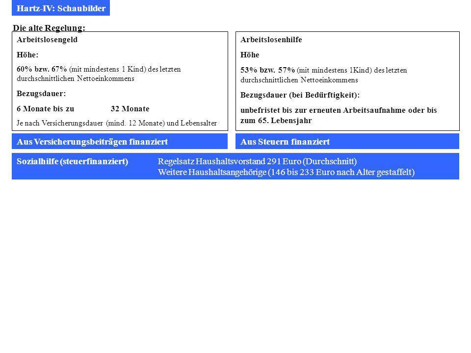 Hartz-IV: Schaubilder Die alte Regelung: Arbeitslosengeld Höhe: 60% bzw.