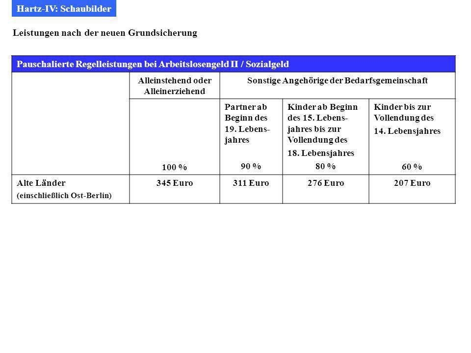 Hartz-IV: Schaubilder Leistungen nach der neuen Grundsicherung Pauschalierte Regelleistungen bei Arbeitslosengeld II / Sozialgeld Alleinstehend oder Alleinerziehend Sonstige Angehörige der Bedarfsgemeinschaft 100 % Partner ab Beginn des 19.