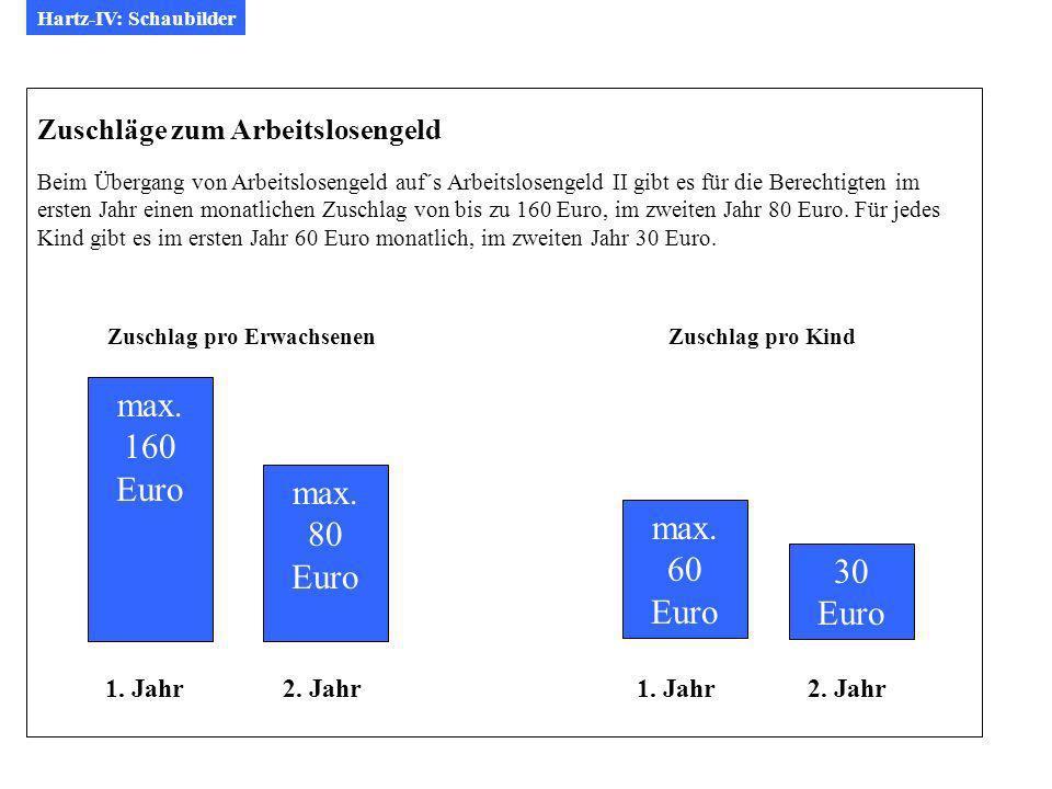 Hartz-IV: Schaubilder Zuschläge zum Arbeitslosengeld Beim Übergang von Arbeitslosengeld auf´s Arbeitslosengeld II gibt es für die Berechtigten im ersten Jahr einen monatlichen Zuschlag von bis zu 160 Euro, im zweiten Jahr 80 Euro.