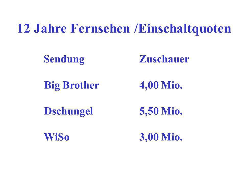 12 Jahre Fernsehen /Einschaltquoten Sendung Zuschauer Big Brother4,00 Mio.