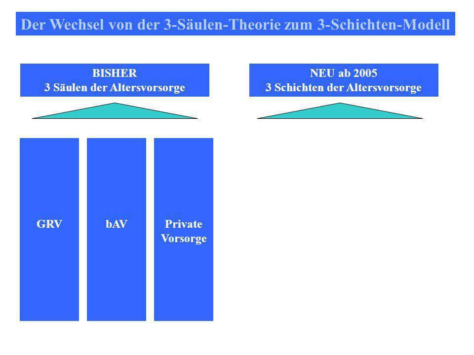 Der Wechsel von der 3-Säulen-Theorie zum 3-Schichten-Modell BISHER 3 Säulen der Altersvorsorge NEU ab 2005 3 Schichten der Altersvorsorge Private Vorsorge bAVGRV